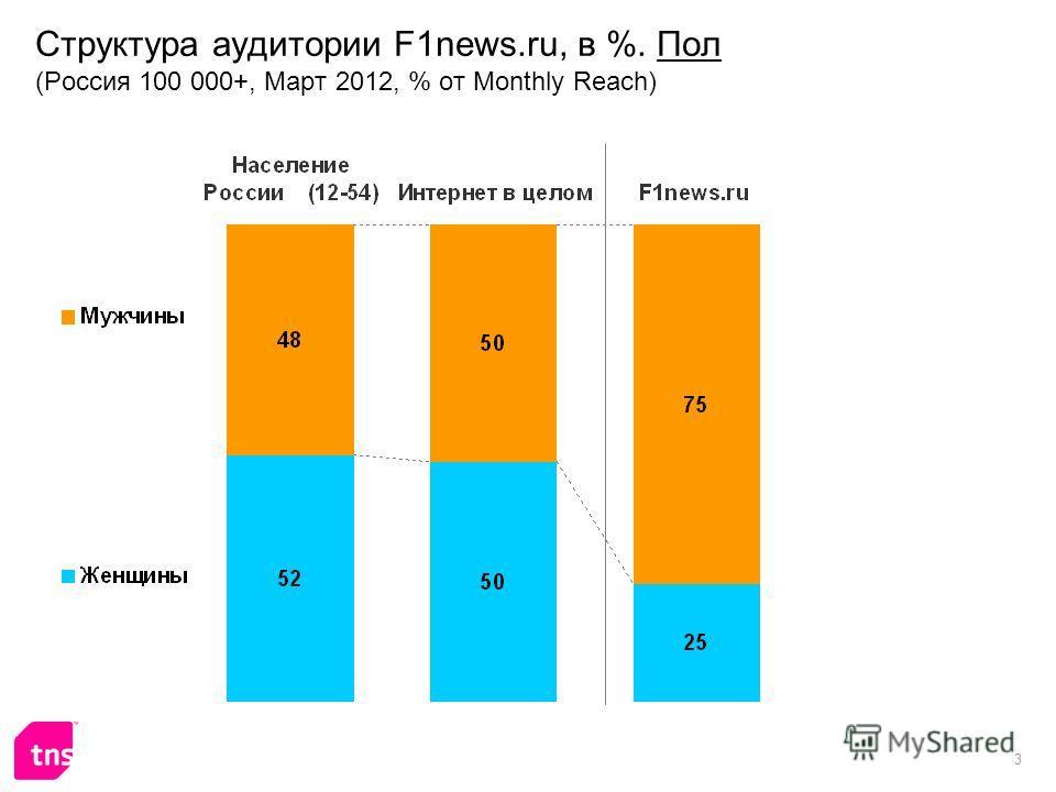 3 Структура аудитории F1news.ru, в %. Пол (Россия 100 000+, Март 2012, % от Monthly Reach)