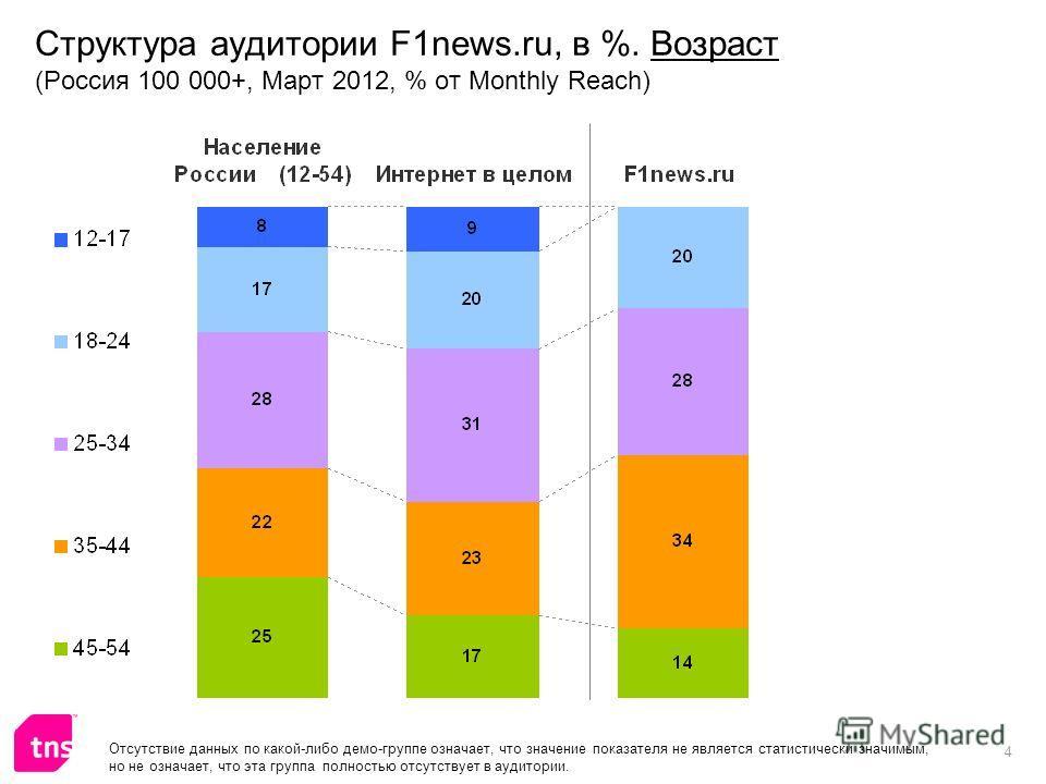 4 Структура аудитории F1news.ru, в %. Возраст (Россия 100 000+, Март 2012, % от Monthly Reach) Отсутствие данных по какой-либо демо-группе означает, что значение показателя не является статистически значимым, но не означает, что эта группа полностью