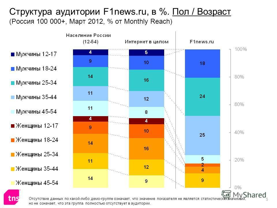 5 Структура аудитории F1news.ru, в %. Пол / Возраст (Россия 100 000+, Март 2012, % от Monthly Reach) Отсутствие данных по какой-либо демо-группе означает, что значение показателя не является статистически значимым, но не означает, что эта группа полн