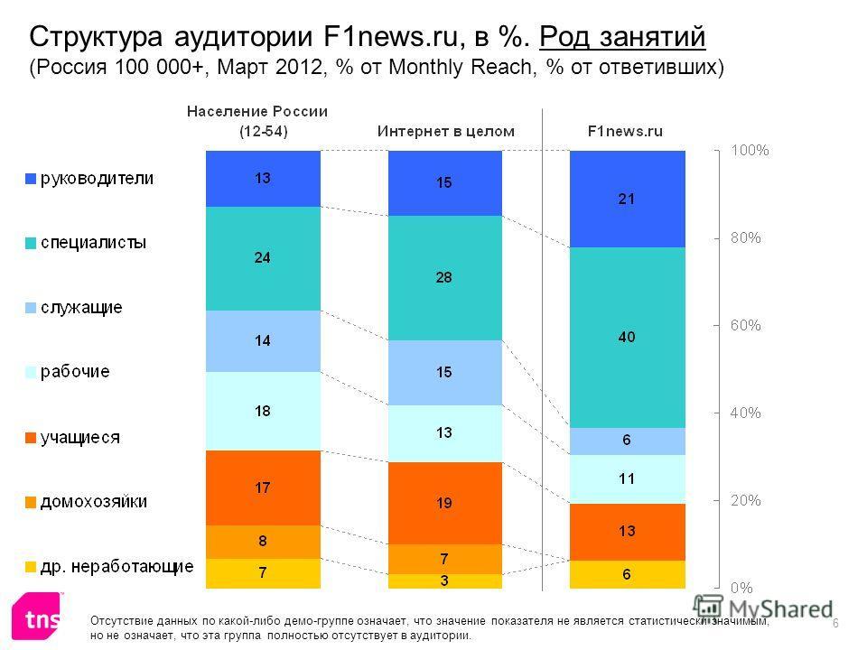 6 Структура аудитории F1news.ru, в %. Род занятий (Россия 100 000+, Март 2012, % от Monthly Reach, % от ответивших) Отсутствие данных по какой-либо демо-группе означает, что значение показателя не является статистически значимым, но не означает, что