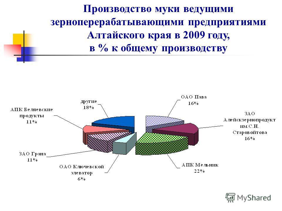 Производство муки ведущими зерноперерабатывающими предприятиями Алтайского края в 2009 году, в % к общему производству