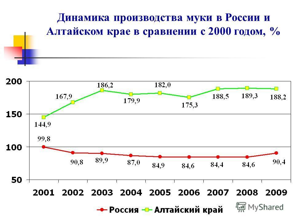 Динамика производства муки в России и Алтайском крае в сравнении с 2000 годом, %