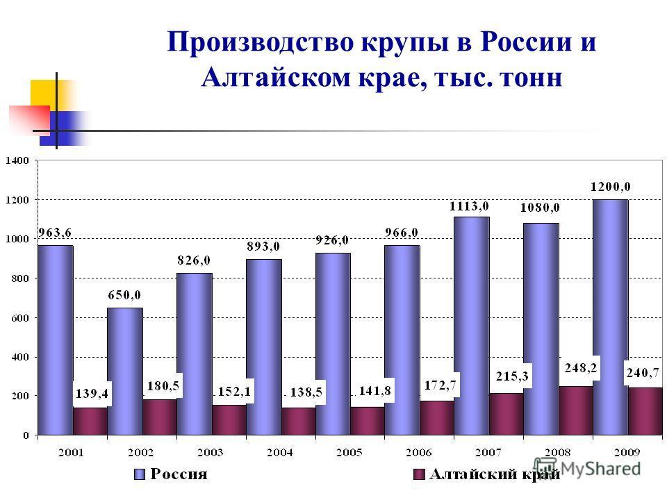 Производство крупы в России и Алтайском крае, тыс. тонн