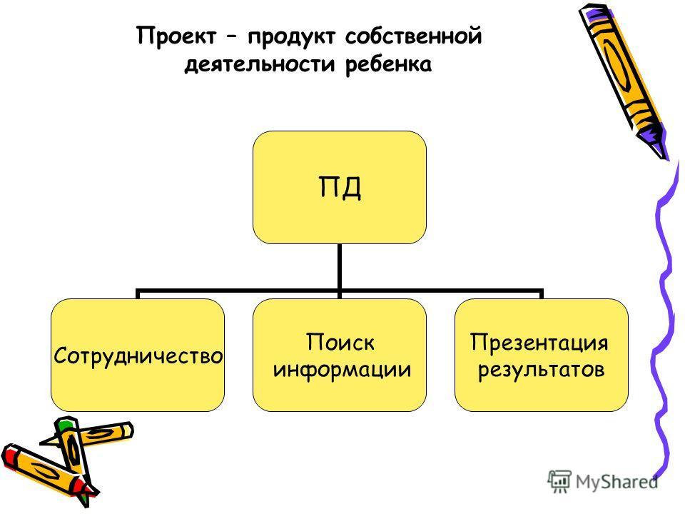 Проект – продукт собственной деятельности ребенка ПД Сотрудничество Поиск информации Презентация результатов