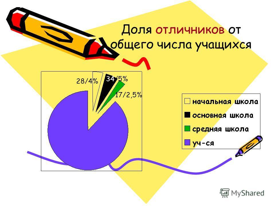 Доля отличников от общего числа учащихся 28/4% 34/5% 17/2,5%