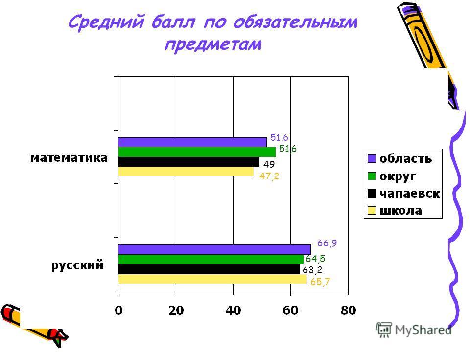 Средний балл по обязательным предметам 51,6 66,9 51,6 64,5 49 63,2 47,2 65,7