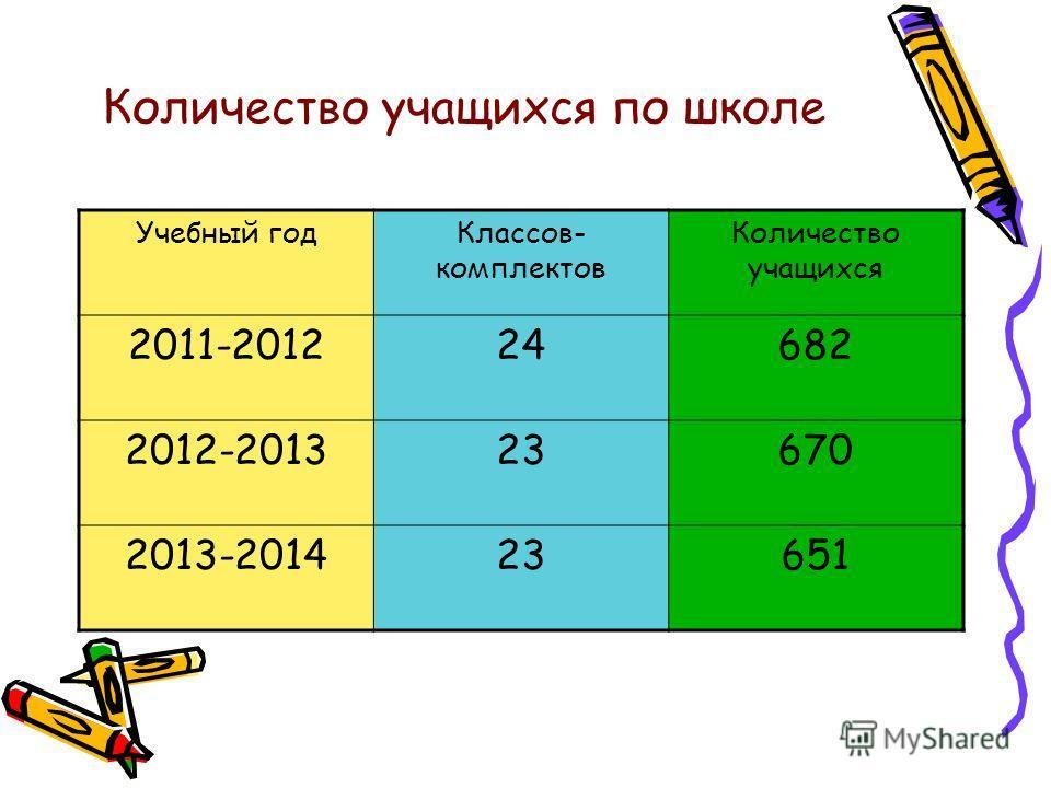 Количество учащихся по школе Учебный годКлассов- комплектов Количество учащихся 2011-201224682 2012-201323670 2013-201423651