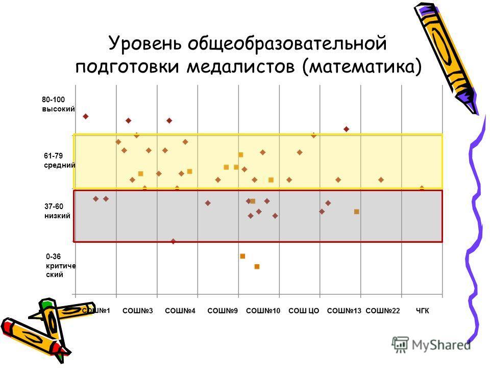Уровень общеобразовательной подготовки медалистов (математика) 0-36 критиче ский 37-60 низкий 61-79 средний 80-100 высокий