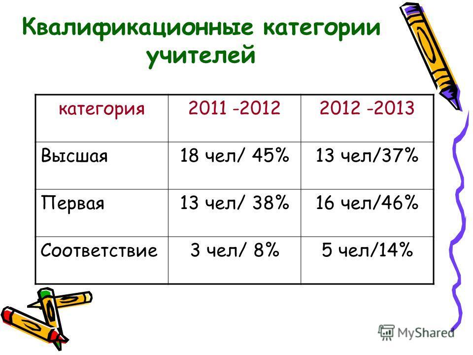 Квалификационные категории учителей категория2011 -20122012 -2013 Высшая18 чел/ 45%13 чел/37% Первая13 чел/ 38%16 чел/46% Соответствие3 чел/ 8%5 чел/14%