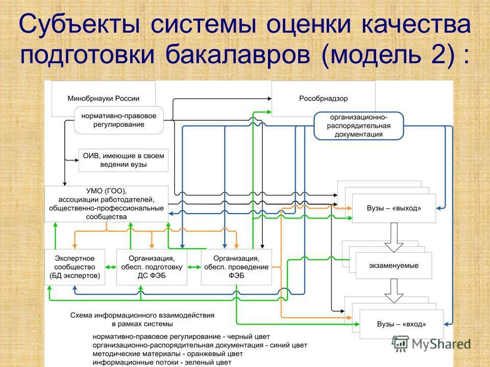 8 Субъекты системы оценки качества подготовки бакалавров (модель 2) :