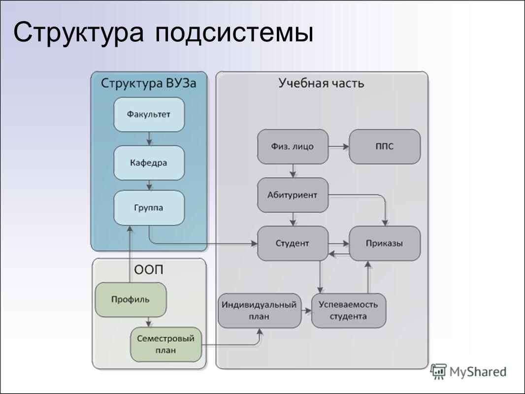 Структура подсистемы