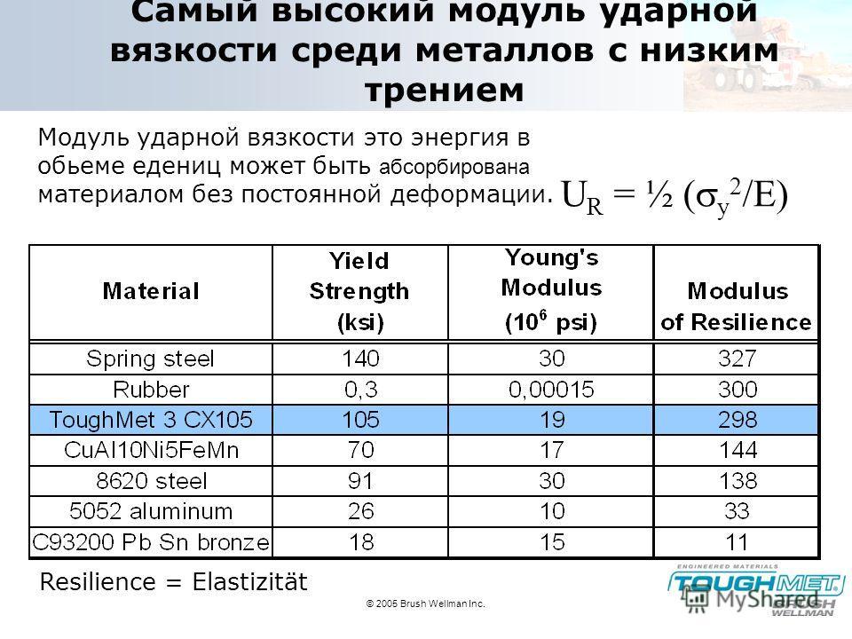 © 2005 Brush Wellman Inc. Самый высокий модуль ударной вязкости среди металлов с низким трением U R = ½ ( y 2 /E) Модуль ударной вязкости это энергия в обьеме едениц может быть абсорбирована материалом без постоянной деформации. Resilience = Elastizi
