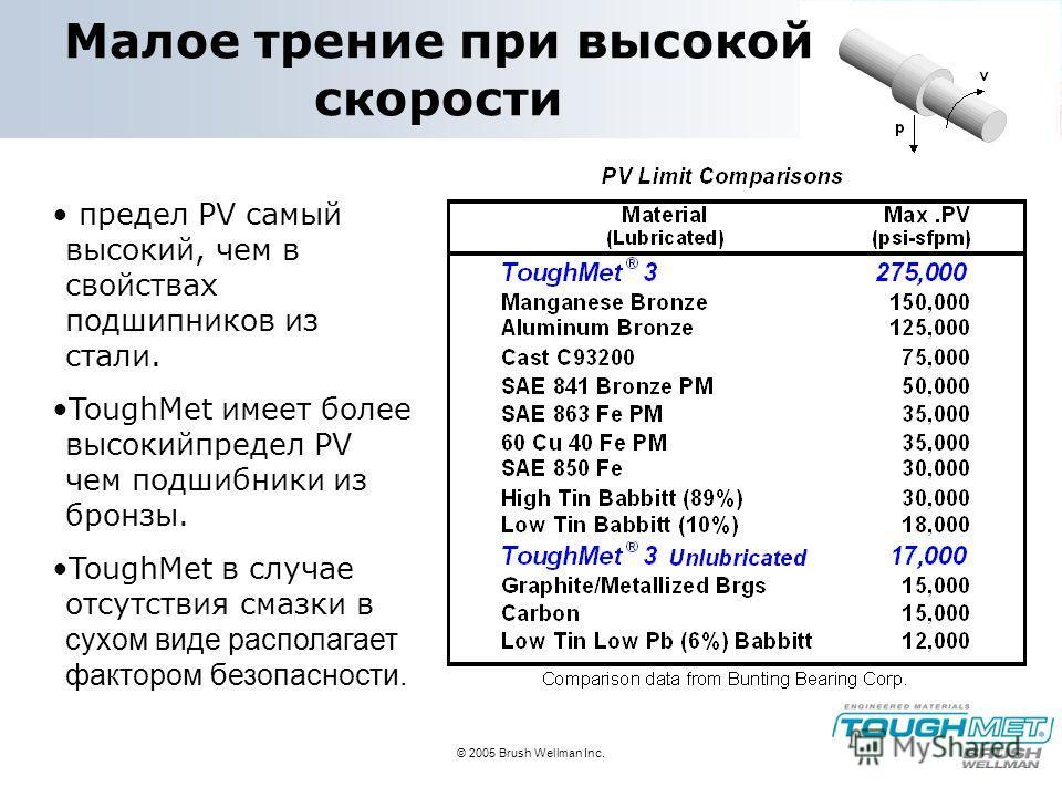 © 2005 Brush Wellman Inc. Малое трение при высокой скорости предел PV самый высокий, чем в свойствах подшипников из стали. ToughMet имеет более высокийпредел PV чем подшибники из бронзы. ToughMet в случае отсутствия смазки в сухом виде располагает фа