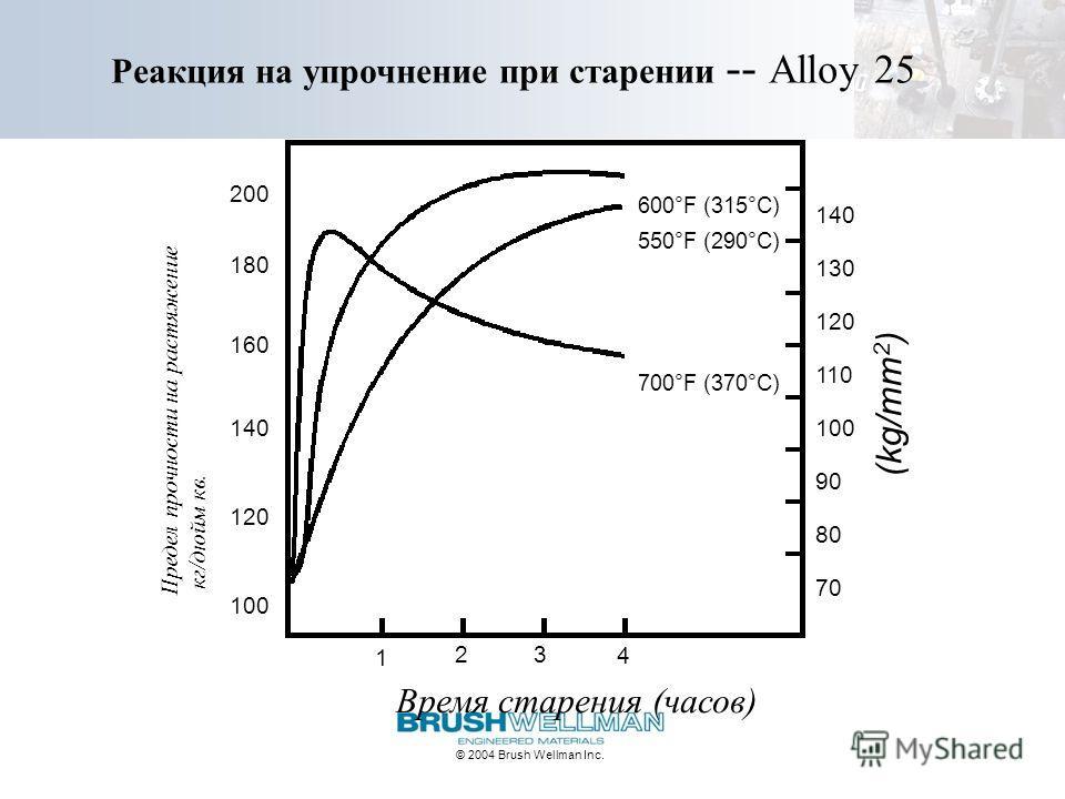 © 2004 Brush Wellman Inc. Реакция на упрочнение при старении -- Alloy 25 Время старения (часов) Предел прочности на растяжение кг/дюйм кв. (kg/mm 2 ) 100 120 140 160 180 200 600°F (315°C) 1 23 4 70 80 90 100 110 120 130 140 550°F (290°C) 700°F (370°C