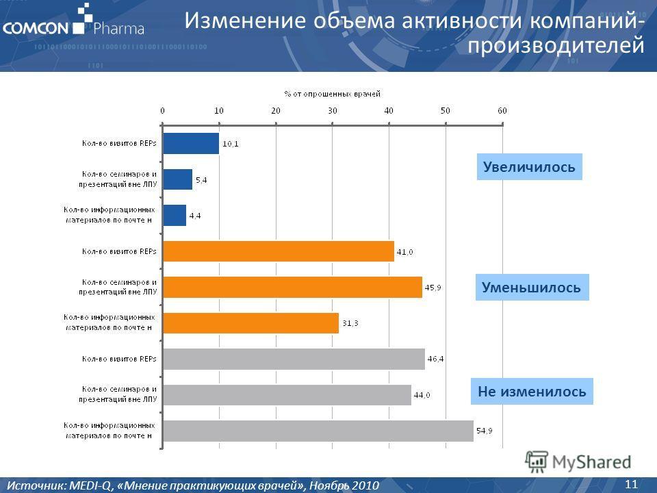 Изменение объема активности компаний- производителей 11 Источник: MEDI-Q, «Мнение практикующих врачей», Ноябрь 2010 Увеличилось Уменьшилось Не изменилось