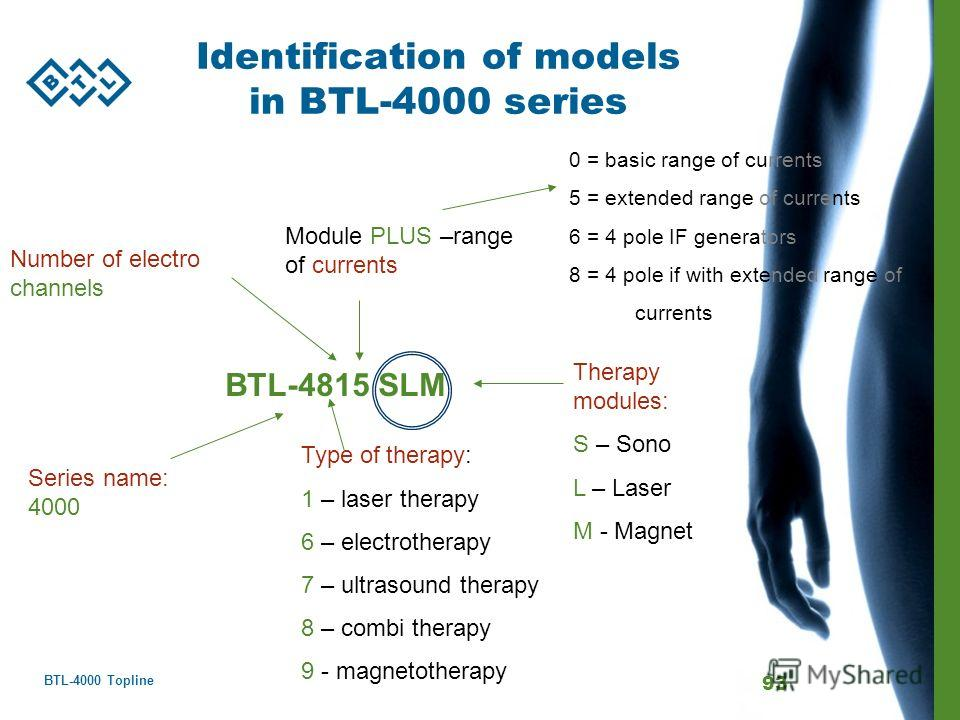 BTL-4000 Topline 93 Identification of models in BTL-4000 series BTL-4815 SLM Type of therapy: 1 – laser therapy 6 – electrotherapy 7 – ultrasound therapy 8 – combi therapy 9 - magnetotherapy Series name: 4000 Number of electro channels Therapy module