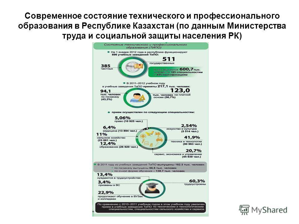 Современное состояние технического и профессионального образования в Республике Казахстан (по данным Министерства труда и социальной защиты населения РК)