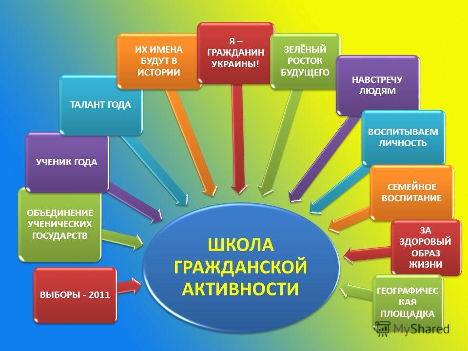 ШКОЛА ГРАЖДАНСКОЙ АКТИВНОСТИ ВЫБОРЫ - 2011 ОБЪЕДИНЕНИЕ УЧЕНИЧЕСКИХ ГОСУДАРСТВ УЧЕНИК ГОДАТАЛАНТ ГОДА ИХ ИМЕНА БУДУТ В ИСТОРИИ Я – ГРАЖДАНИН УКРАИНЫ! ЗЕЛЁНЫЙ РОСТОК БУДУЩЕГО НАВСТРЕЧУ ЛЮДЯМ ВОСПИТЫВАЕМ ЛИЧНОСТЬ СЕМЕЙНОЕ ВОСПИТАНИЕ ЗА ЗДОРОВЫЙ ОБРАЗ ЖИ