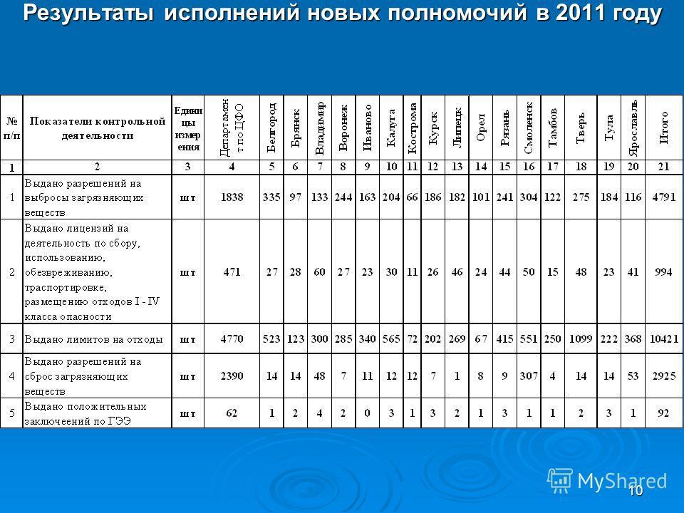 10 Результаты исполнений новых полномочий в 2011 году