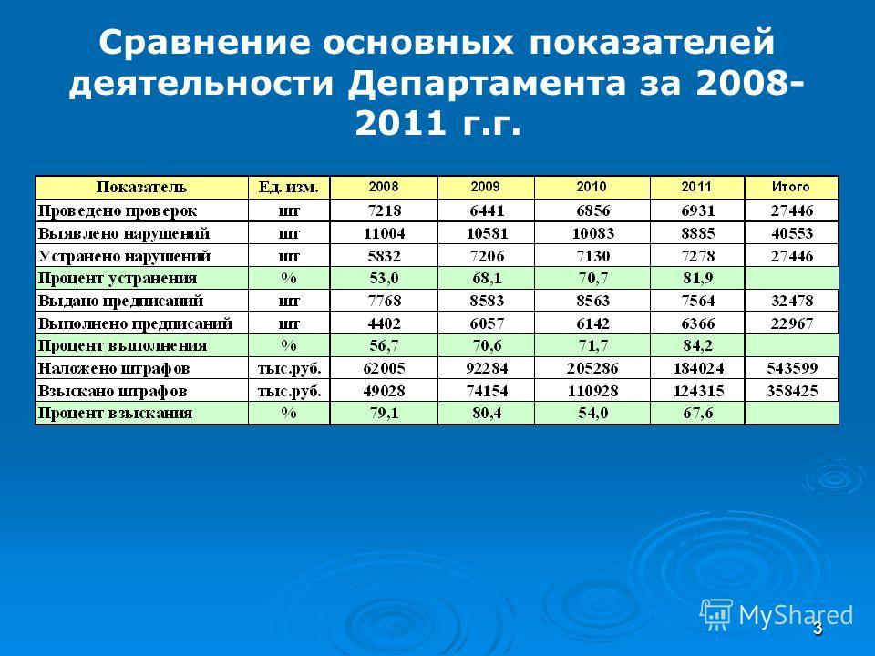 3 Сравнение основных показателей деятельности Департамента за 2008- 2011 г.г.