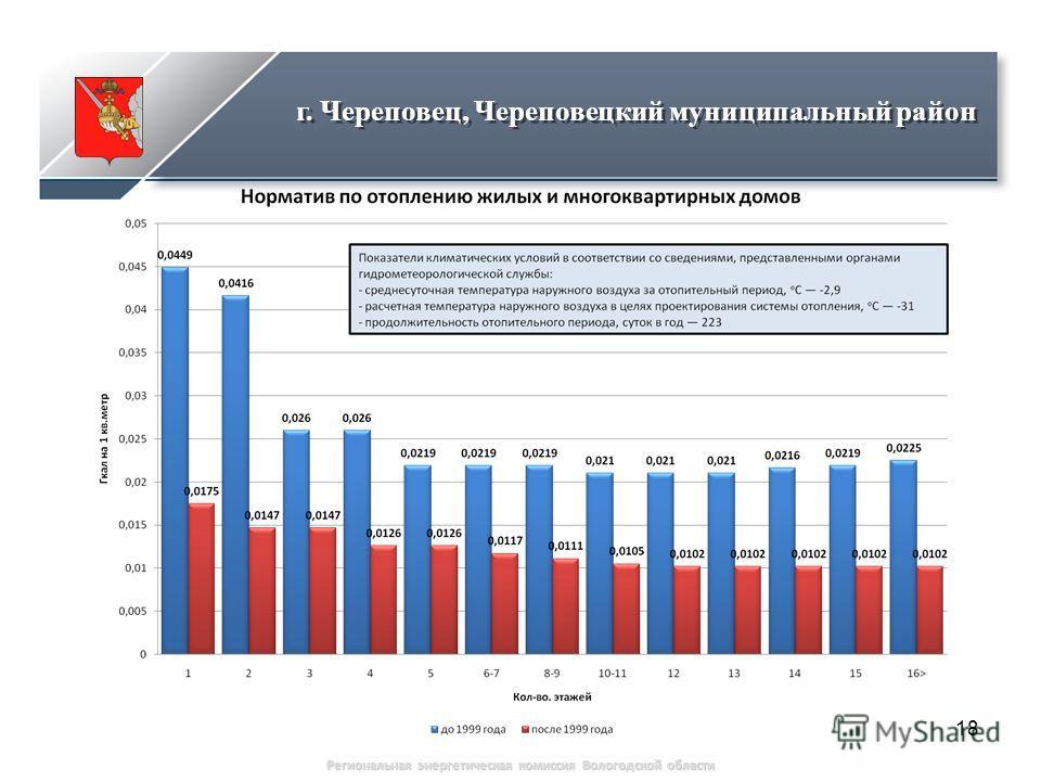 18 Региональная энергетическая комиссия Вологодской области г. Череповец, Череповецкий муниципальный район