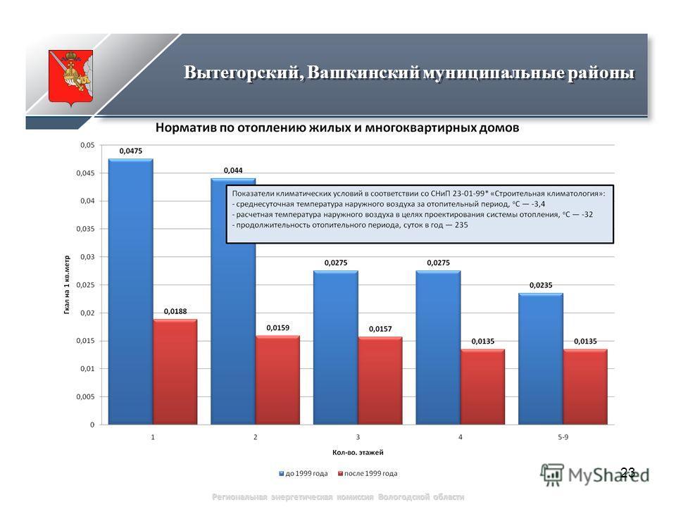 23 Региональная энергетическая комиссия Вологодской области Вытегорский, Вашкинский муниципальные районы