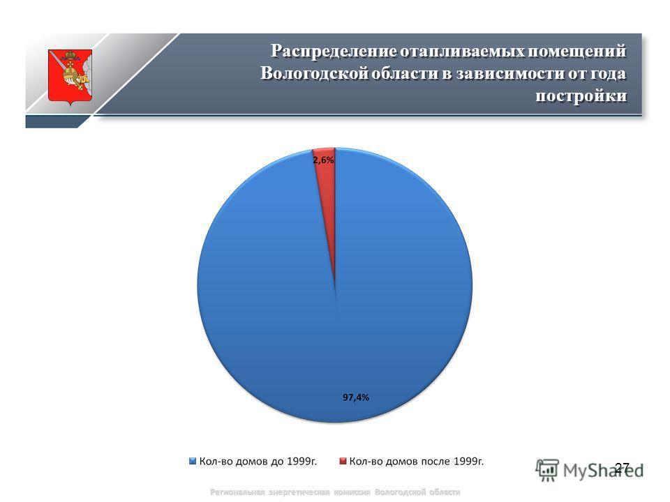 27 Распределение отапливаемых помещений Вологодской области в зависимости от года постройки Региональная энергетическая комиссия Вологодской области