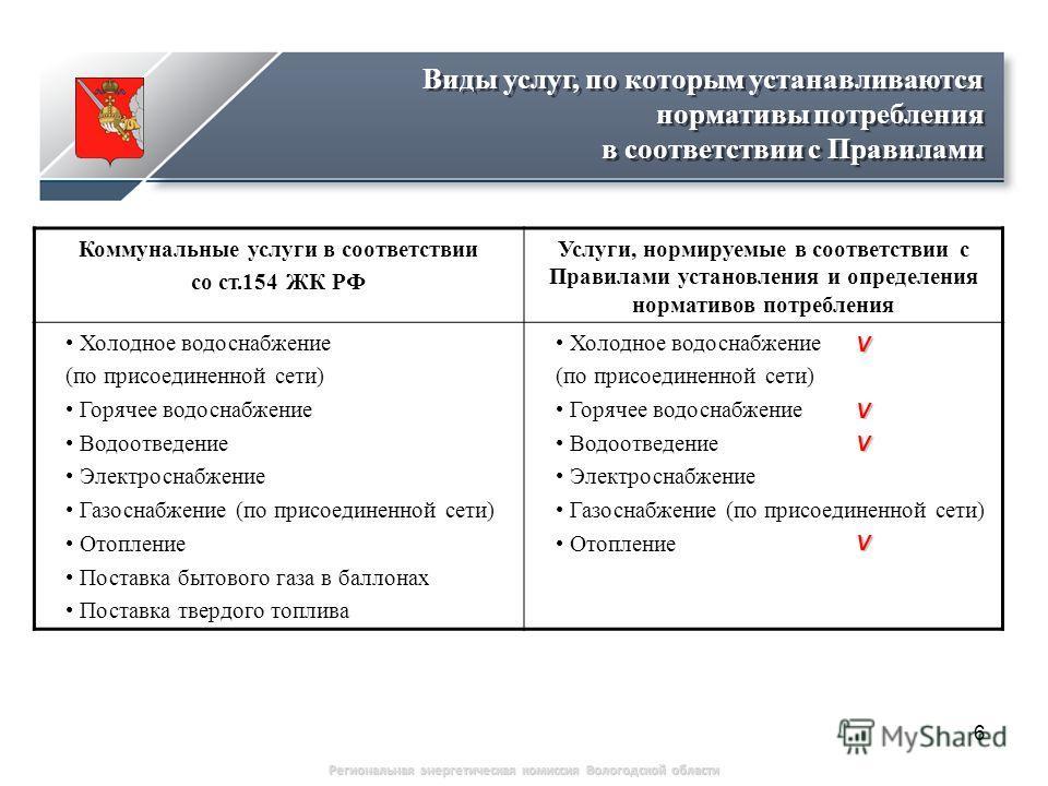 6 Виды услуг, по которым устанавливаются нормативы потребления в соответствии с Правилами Коммунальные услуги в соответствии со ст.154 ЖК РФ Услуги, нормируемые в соответствии с Правилами установления и определения нормативов потребления Холодное вод
