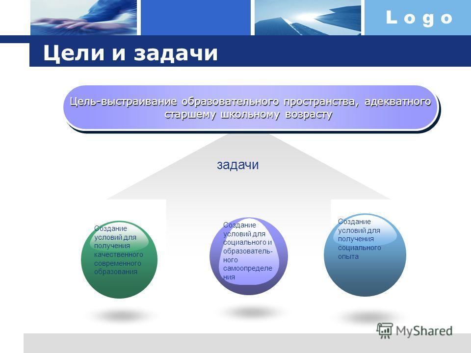 L o g o Цели и задачи Цель-выстраивание образовательного пространства, адекватного старшему школьному возрасту Цель-выстраивание образовательного пространства, адекватного старшему школьному возрасту задачи Создание условий для получения качественног