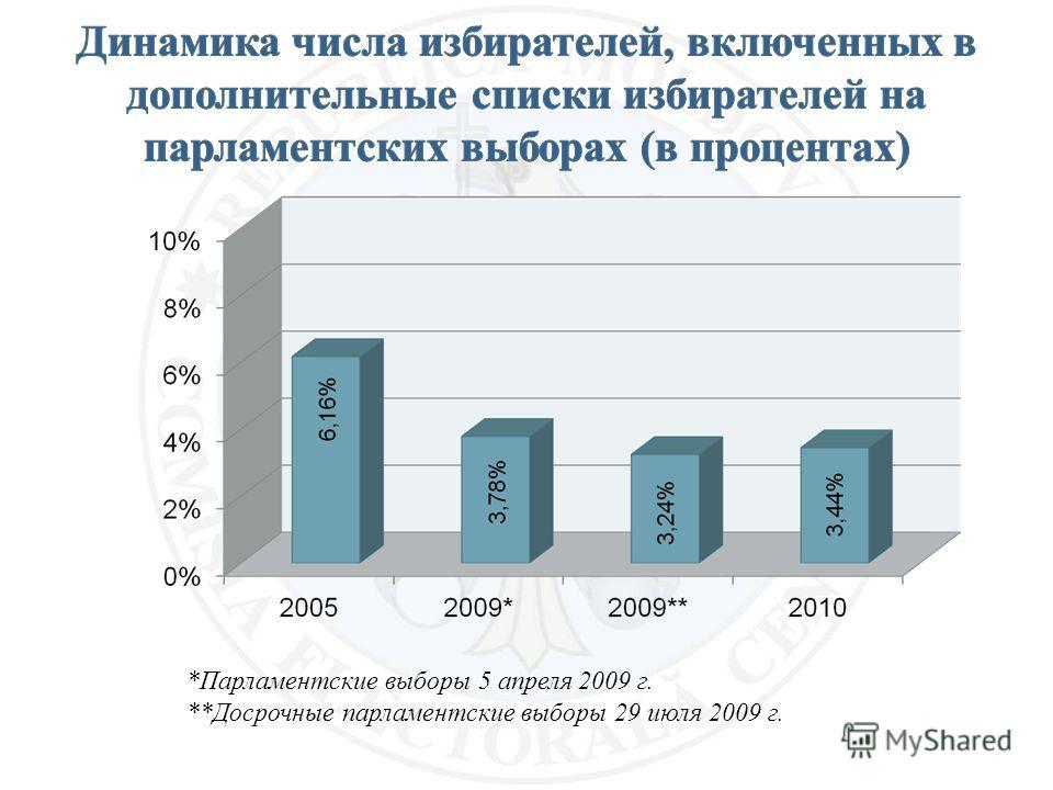 *Парламентские выборы 5 апреля 2009 г. **Досрочные парламентские выборы 29 июля 2009 г.