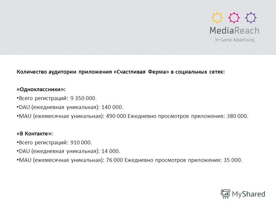 Количество аудитории приложения «Счастливая Ферма» в социальных сетях: «Одноклассники»: Всего регистраций: 9 350 000. DAU (ежедневная уникальная): 140 000. MAU (ежемесячная уникальная): 490 000 Ежедневно просмотров приложения: 380 000. «В Контакте»: