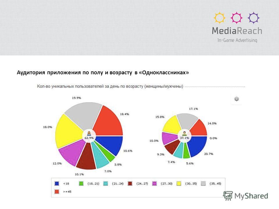 Аудитория приложения по полу и возрасту в «Одноклассниках»