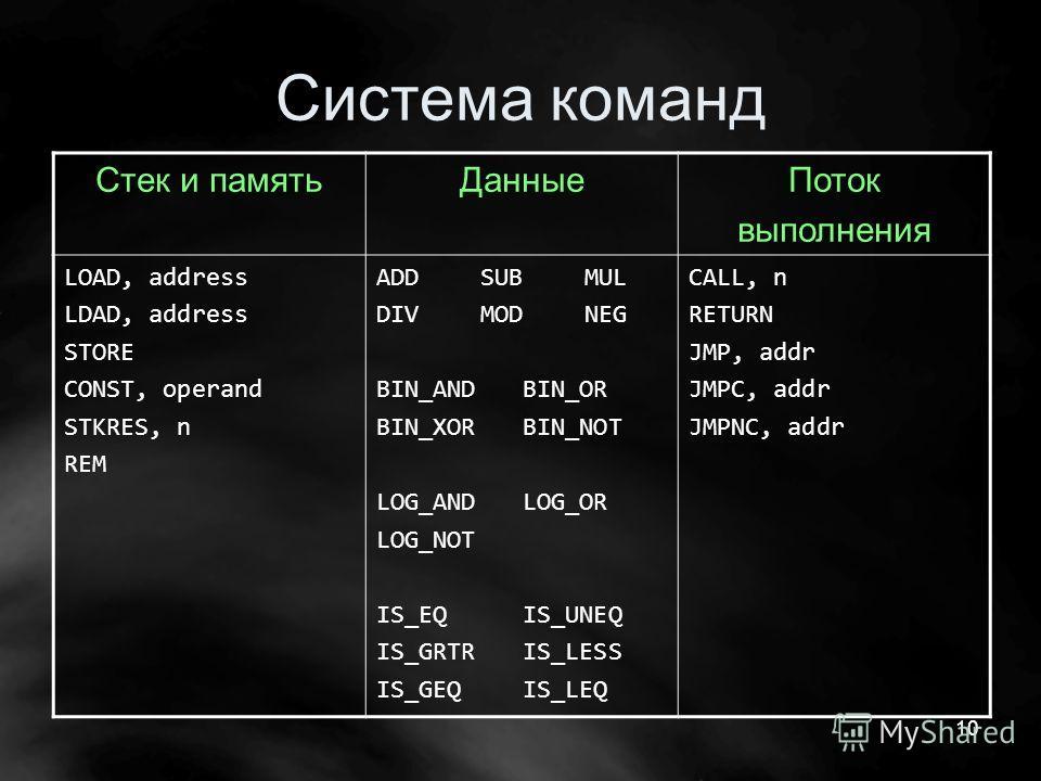 10 Система команд Стек и памятьДанныеПоток выполнения LOAD, address LDAD, address STORE CONST, operand STKRES, n REM ADDSUBMUL DIVMODNEG BIN_AND BIN_OR BIN_XOR BIN_NOT LOG_AND LOG_OR LOG_NOT IS_EQ IS_UNEQ IS_GRTR IS_LESS IS_GEQ IS_LEQ CALL, n RETURN