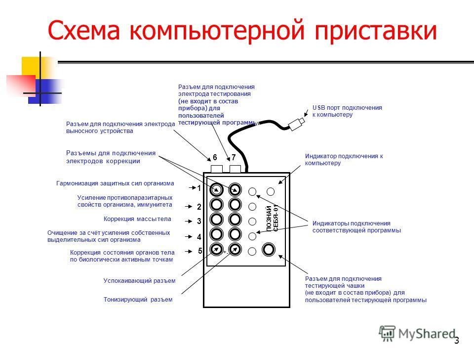 3 Схема компьютерной приставки