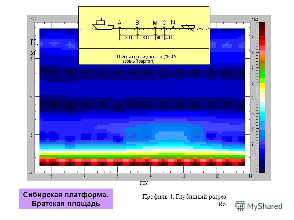 Профиль 4. Глубинный разрез Ro пк H, м Сибирская платформа. Братская площадь