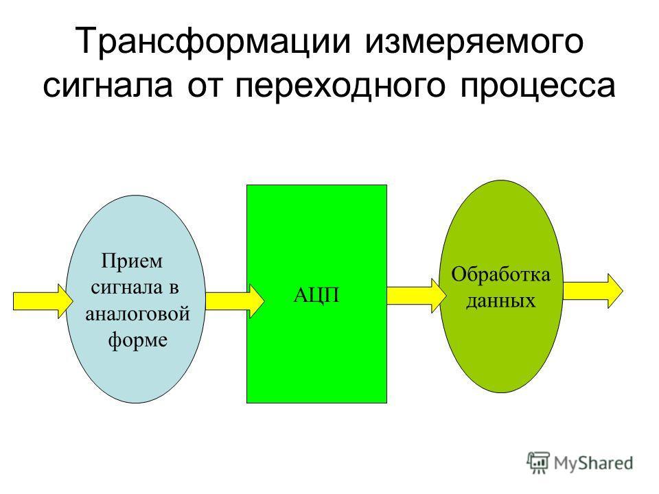 Трансформации измеряемого сигнала от переходного процесса Прием сигнала в аналоговой форме АЦП Обработка данных