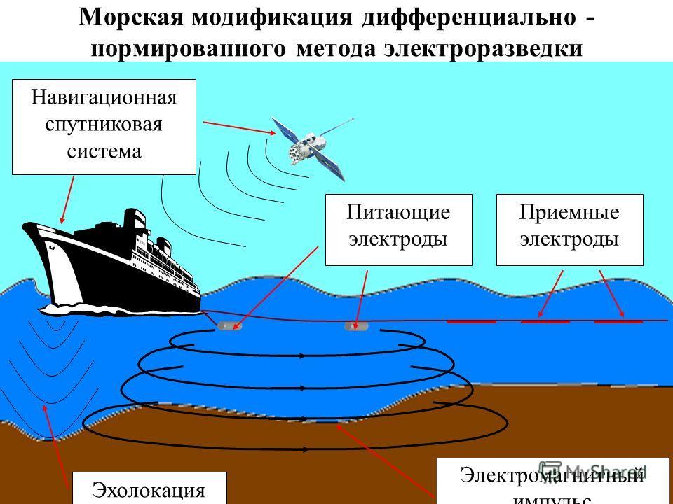 Эхолокация Электромагнитный импульс Питающие электроды Приемные электроды Навигационная спутниковая система Морская модификация дифференциально - нормированного метода электроразведки