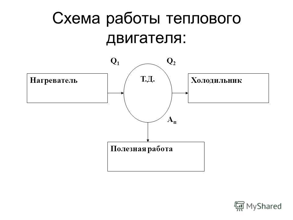 Схема работы теплового