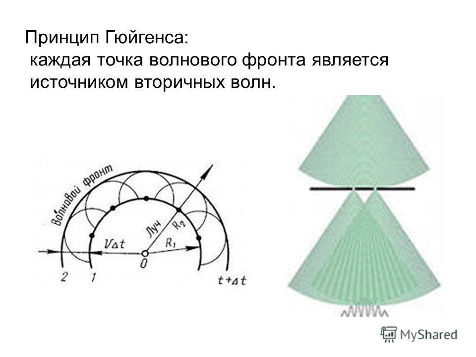 Принцип Гюйгенса: каждая точка волнового фронта является источником вторичных волн.