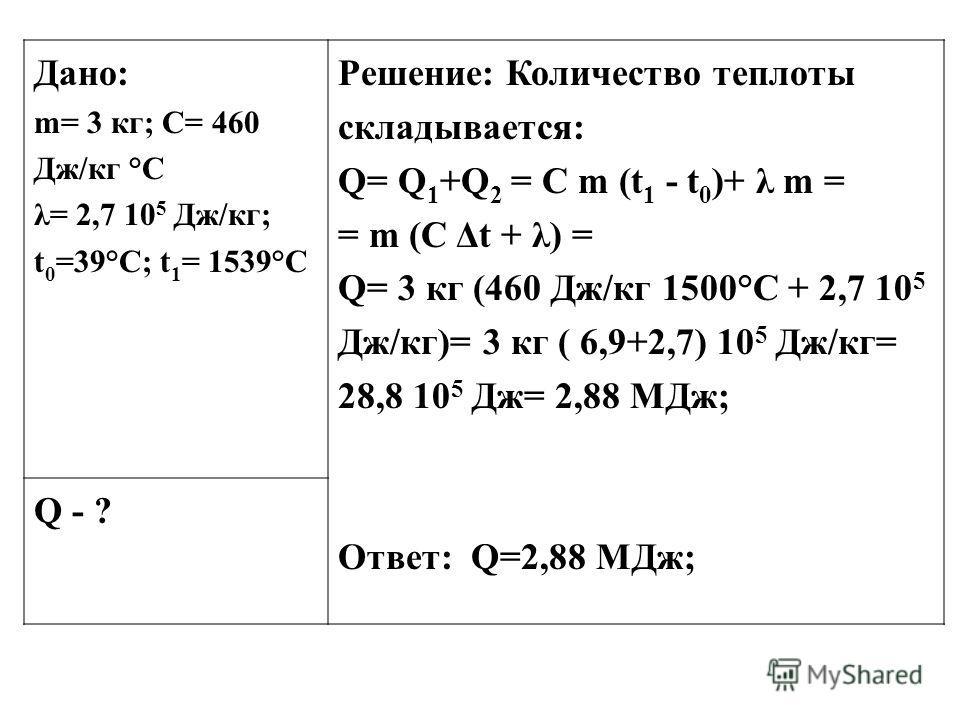 Дано: m= 3 кг; С= 460 Дж/кг °С λ= 2,7 10 5 Дж/кг; t 0 =39°С; t 1 = 1539°С Решение: Количество теплоты складывается: Q= Q 1 +Q 2 = C m (t 1 - t 0 )+ λ m = = m (C Δt + λ) = Q= 3 кг (460 Дж/кг 1500°С + 2,7 10 5 Дж/кг)= 3 кг ( 6,9+2,7) 10 5 Дж/кг= 28,8 1