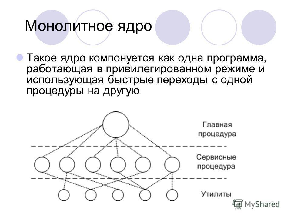 22 Монолитное ядро Такое ядро компонуется как одна программа, работающая в привилегированном режиме и использующая быстрые переходы с одной процедуры на другую