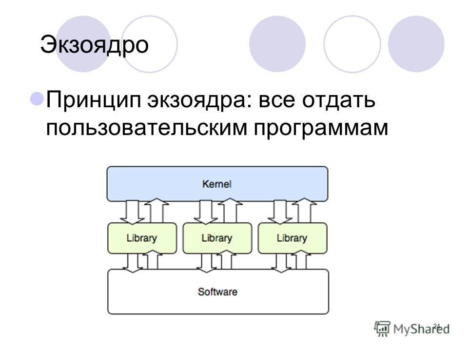 24 Экзоядро Принцип экзоядра: все отдать пользовательским программам
