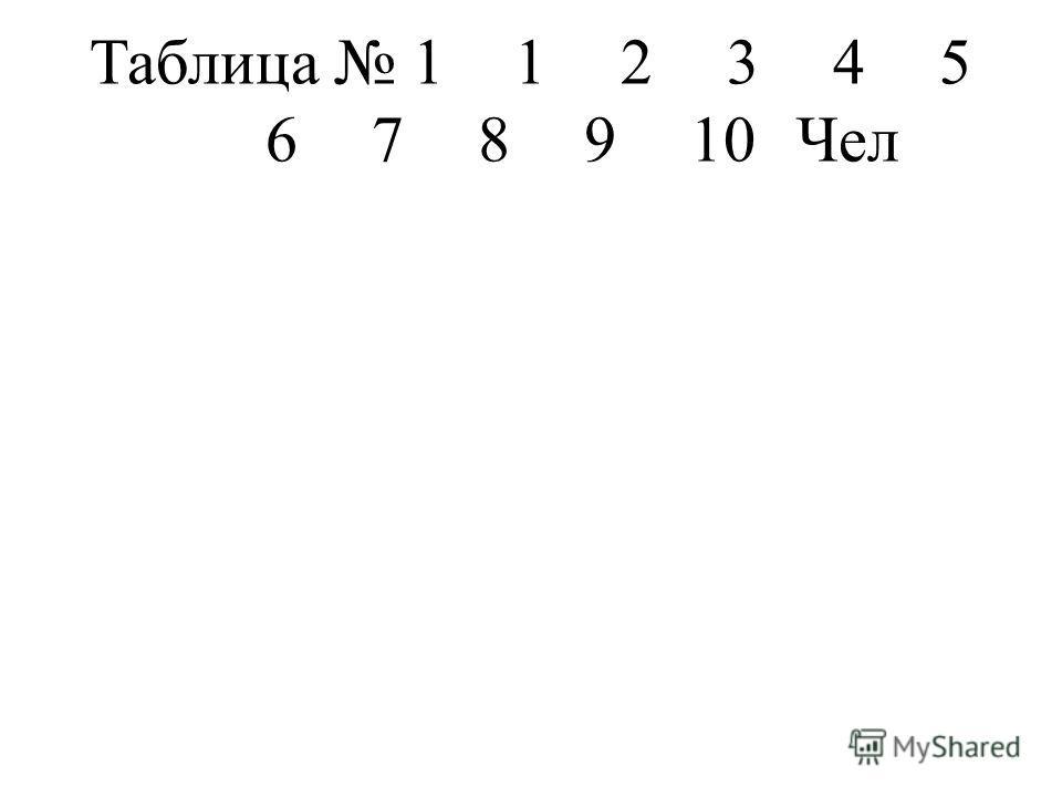 Таблица 1 12345 678910Чел