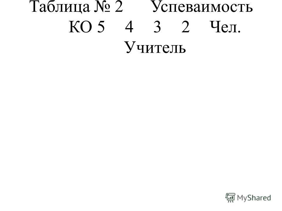Таблица 2 Успеваимость КО5432Чел. Учитель