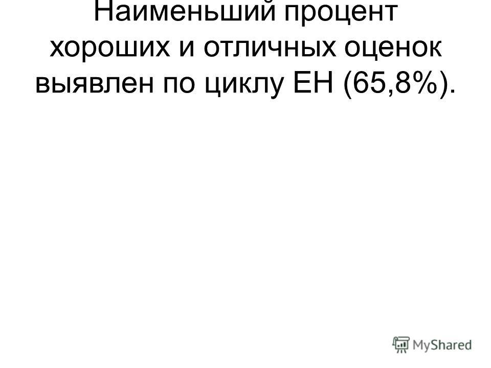 Наименьший процент хороших и отличных оценок выявлен по циклу ЕН (65,8%).