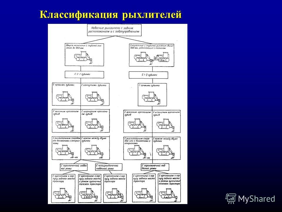 Классификация рыхлителей