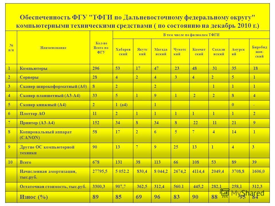 Обеспеченность ФГУ