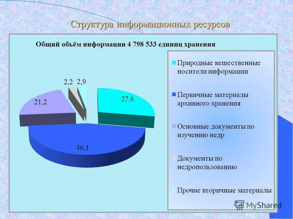 Структура информационных ресурсов