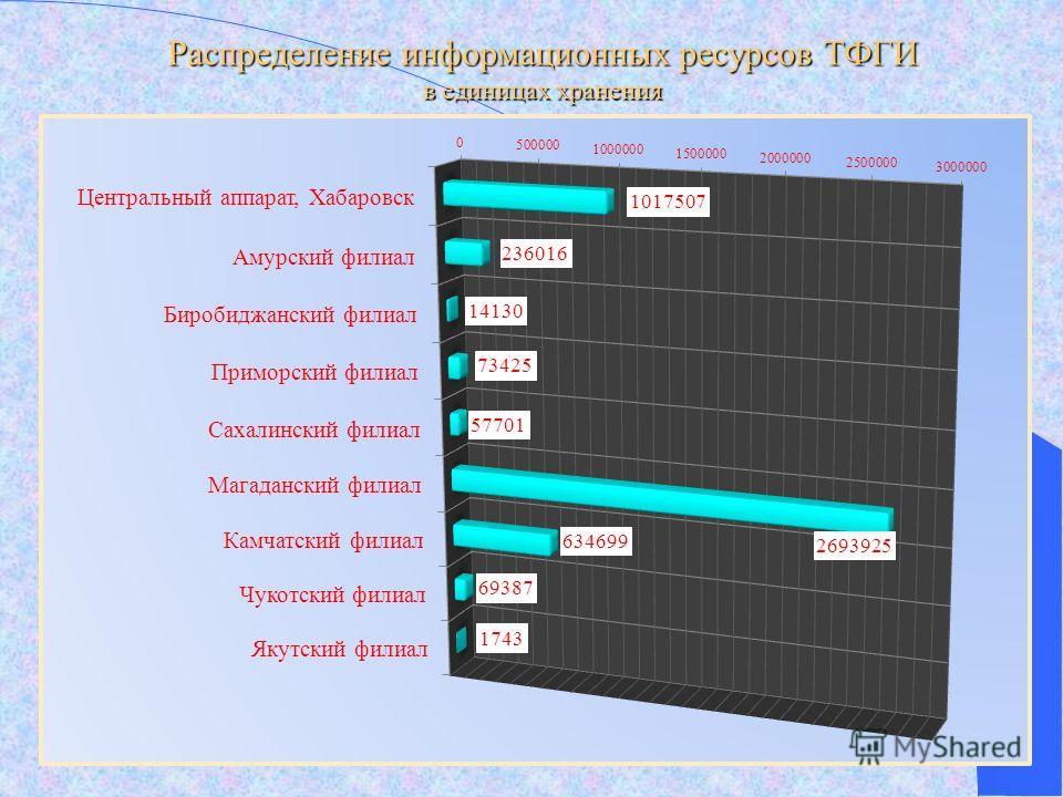 Распределение информационных ресурсов ТФГИ в единицах хранения