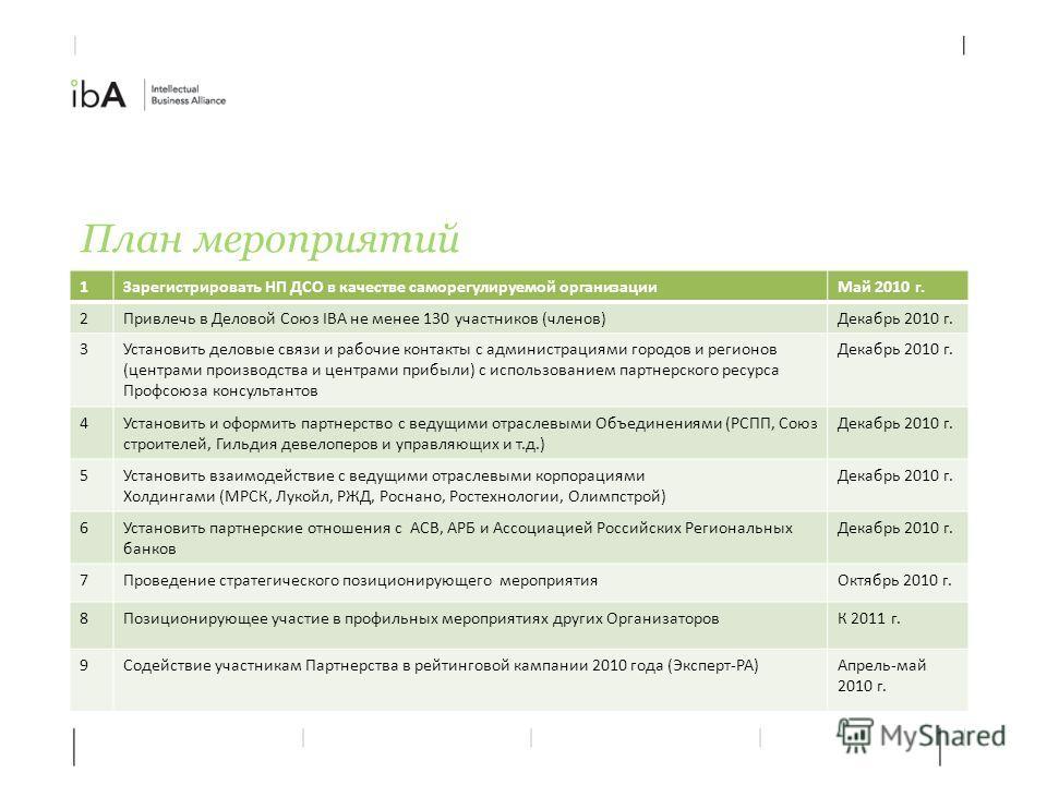 План мероприятий 1Зарегистрировать НП ДСО в качестве саморегулируемой организацииМай 2010 г. 2Привлечь в Деловой Союз IBA не менее 130 участников (членов)Декабрь 2010 г. 3Установить деловые связи и рабочие контакты с администрациями городов и регионо